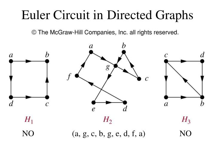 Euler Circuit in