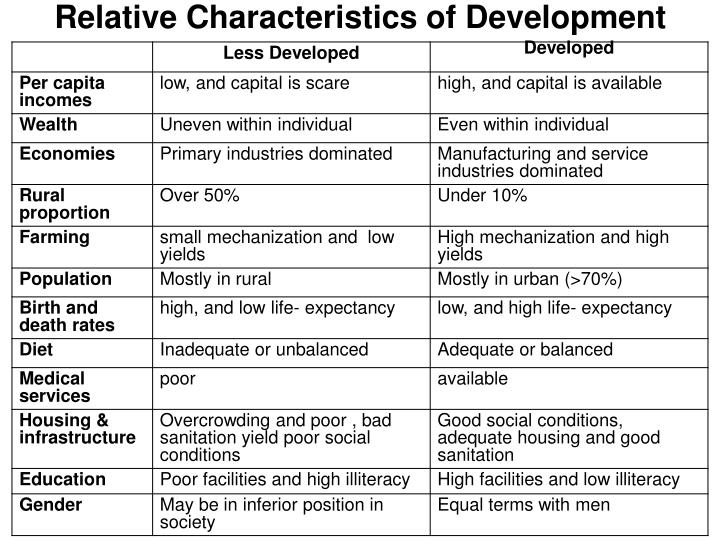 Relative Characteristics of Development