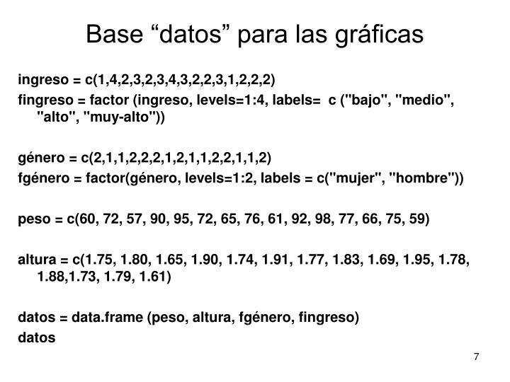 """Base """"datos"""" para las gráficas"""