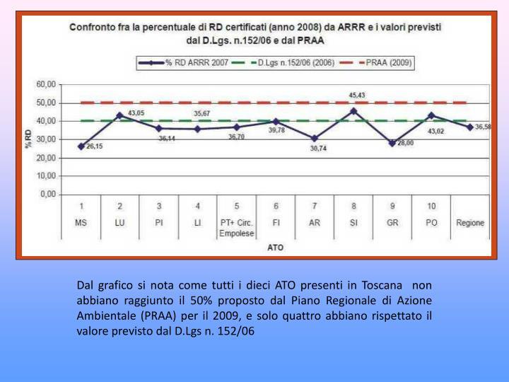 Dal grafico si nota come tutti i dieci ATO presenti in Toscana  non abbiano raggiunto il 50% proposto dal Piano Regionale di Azione Ambientale (PRAA) per il 2009, e solo quattro abbiano rispettato il valore previsto dal D.Lgs n. 152/06