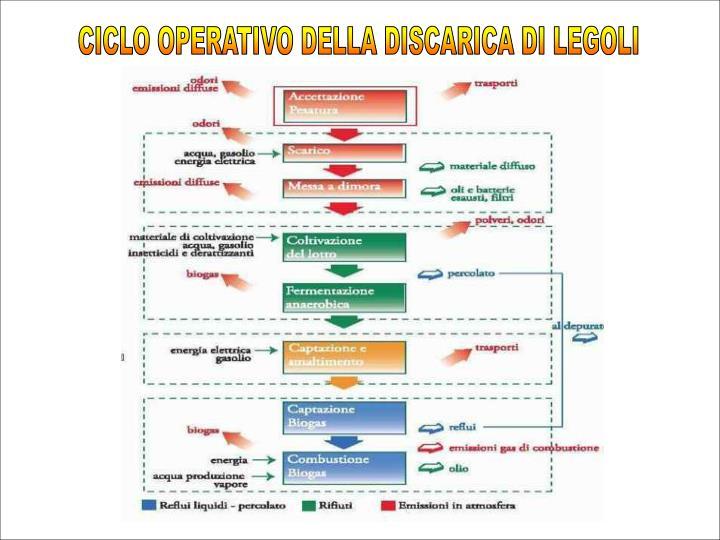 CICLO OPERATIVO DELLA DISCARICA DI LEGOLI