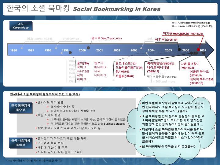 한국의 소셜 북마킹