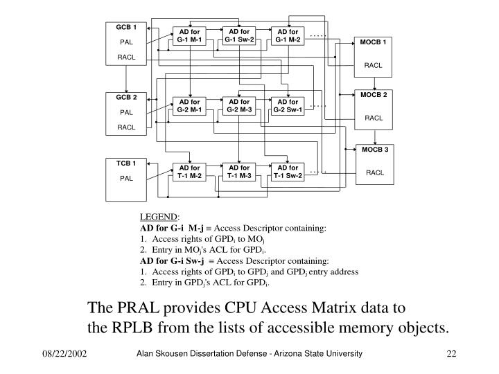 The PRAL provides CPU Access Matrix data to