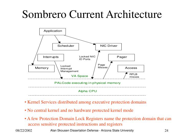 Sombrero Current Architecture