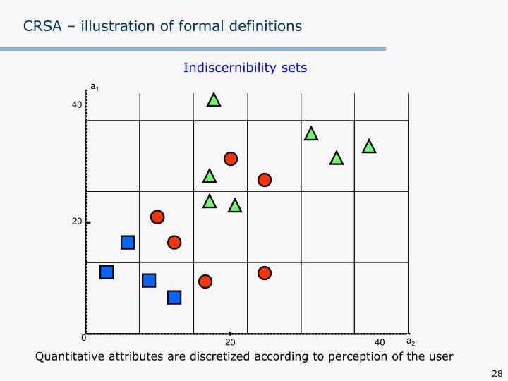 CRSA – illustration of formal definitions