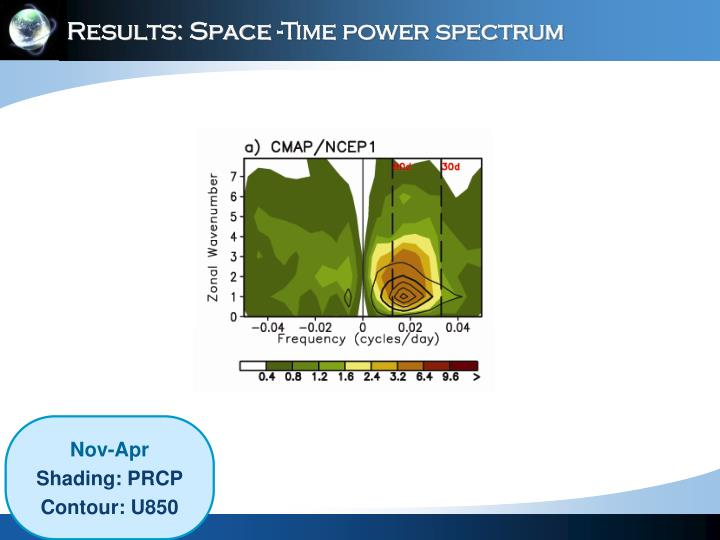 Results: Space -Time power spectrum
