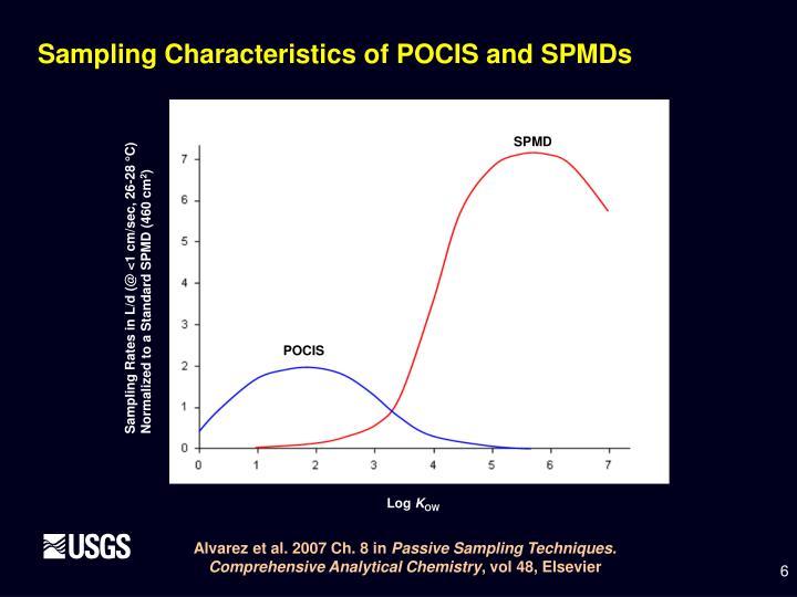 Sampling Rates in L/d (@ <1 cm/sec, 26-28