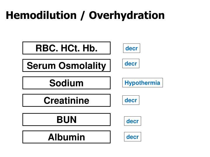 Hemodilution / Overhydration