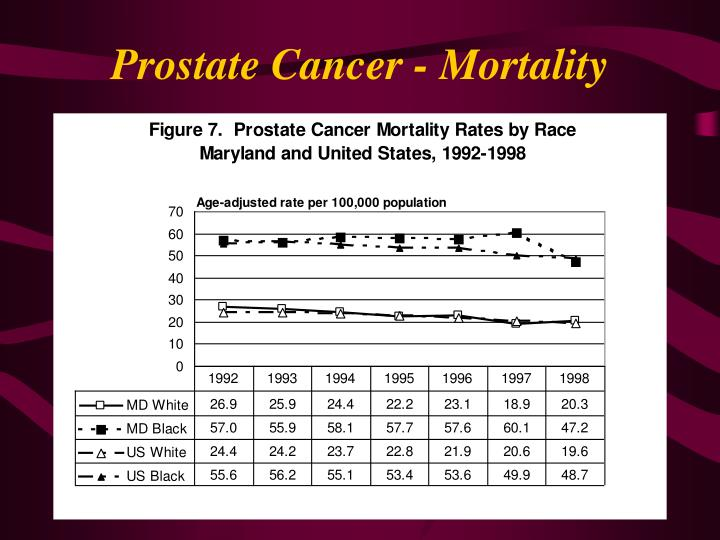 Prostate Cancer - Mortality