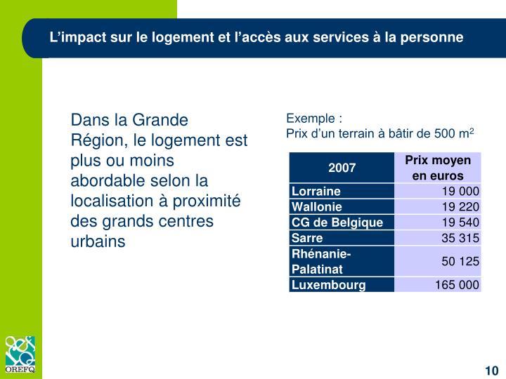 L'impact sur le logement et l'accès aux services à la personne