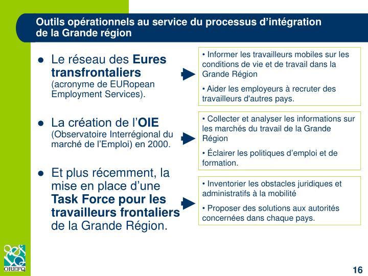 Outils opérationnels au service du processus d'intégration