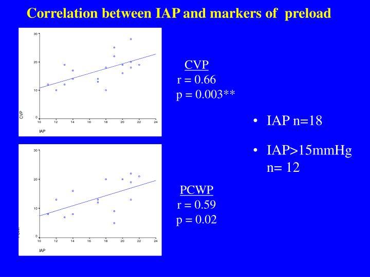 Correlation between IAP and markers of  preload