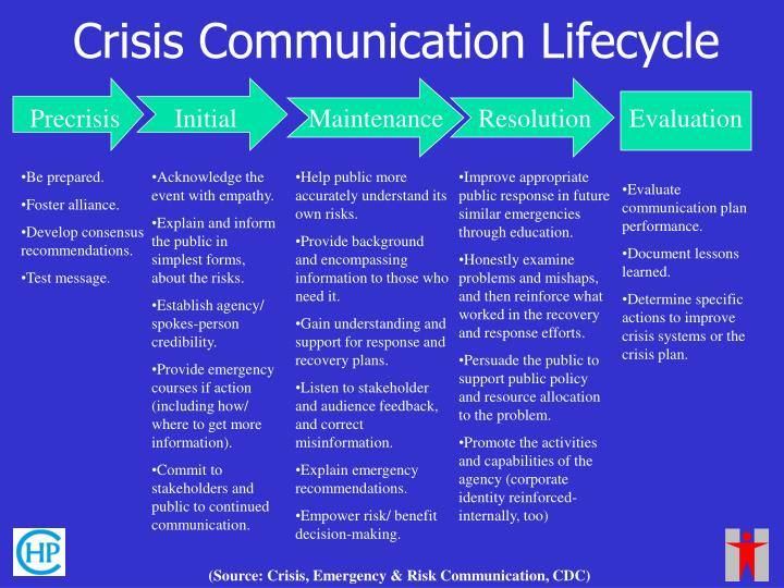 Crisis Communication Lifecycle