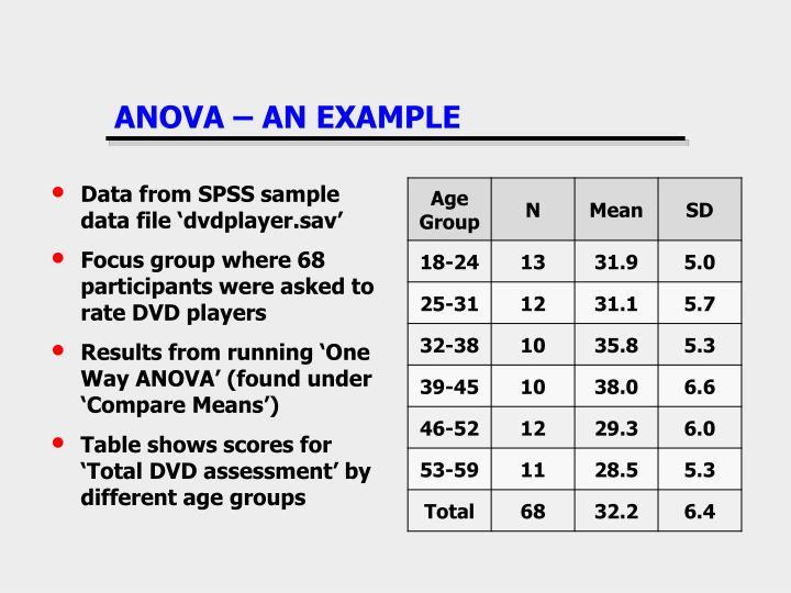 ANOVA – AN EXAMPLE