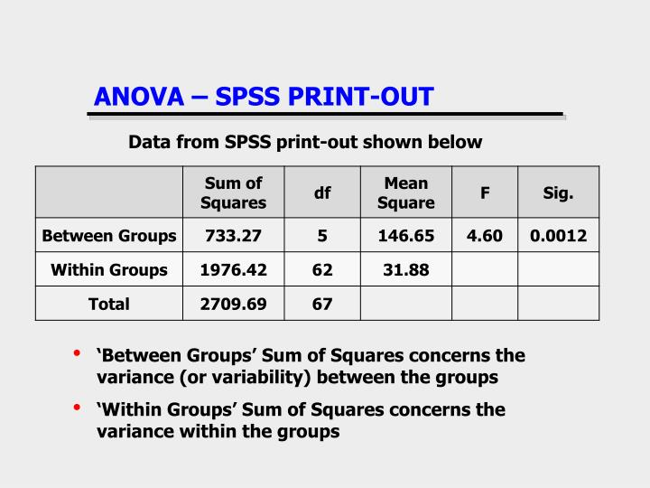 ANOVA – SPSS PRINT-OUT