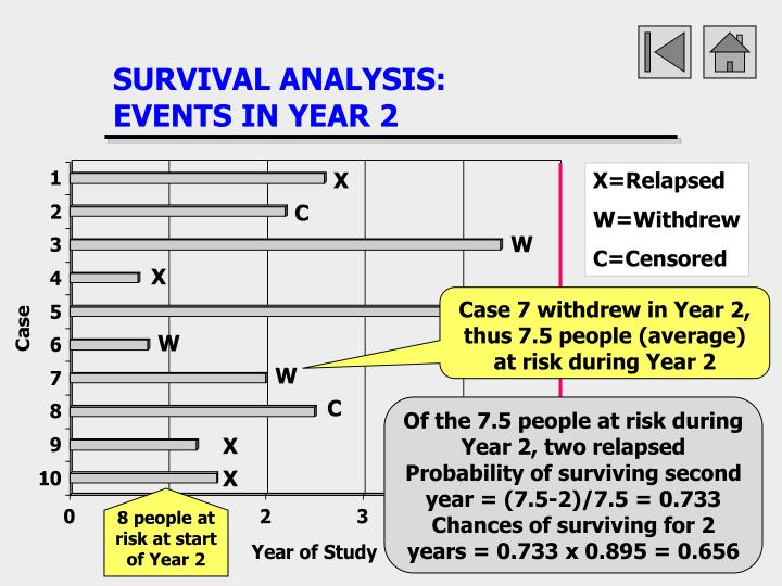 SURVIVAL ANALYSIS: