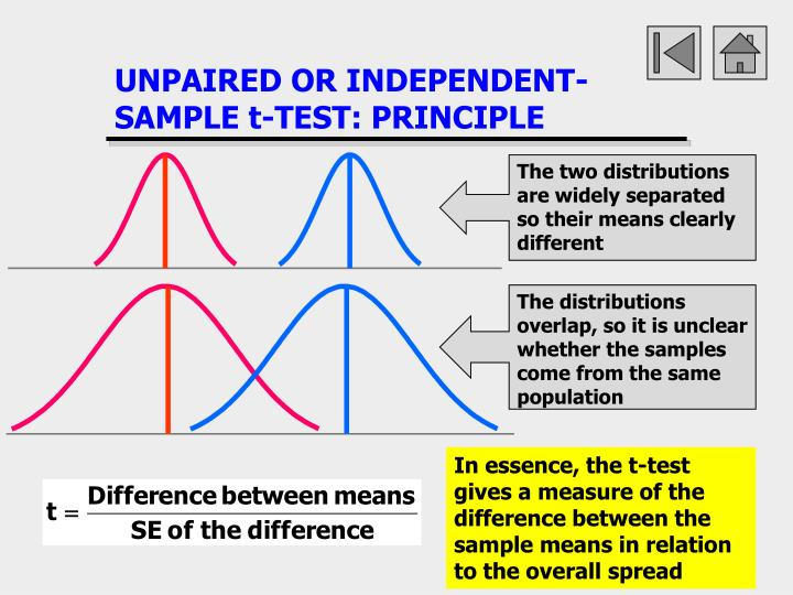 UNPAIRED OR INDEPENDENT-SAMPLE t-TEST: PRINCIPLE