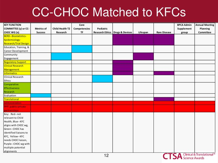 CC-CHOC Matched to KFCs