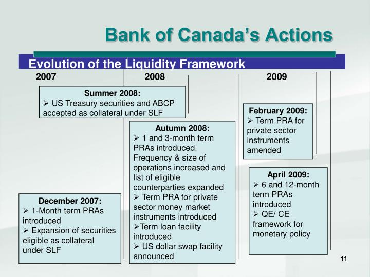 Bank of Canada's Actions