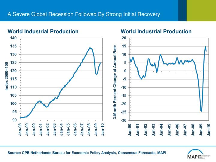 A Severe Global Recession Followed By Strong Initial Recovery