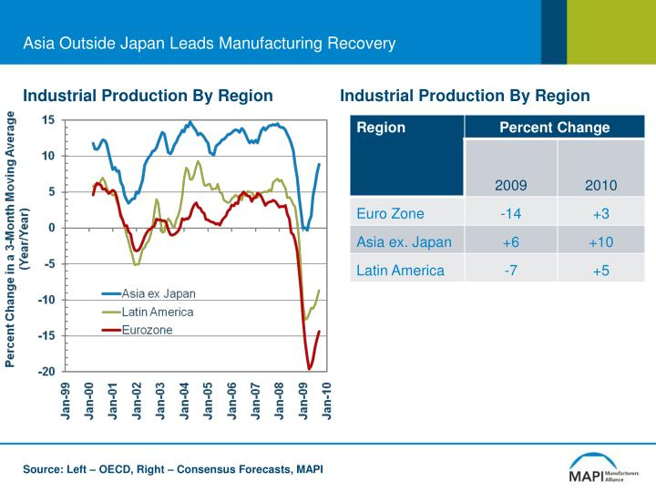 Asia Outside Japan Leads Manufacturing Recovery