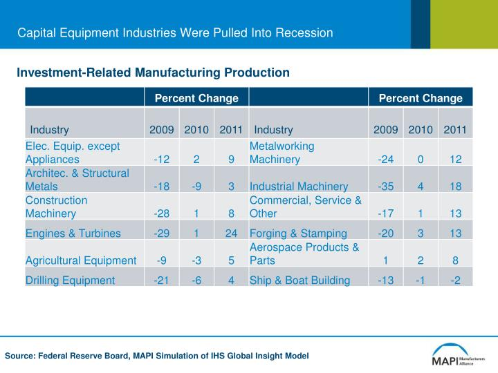 Capital Equipment Industries Were Pulled Into Recession