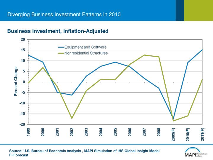 Diverging Business Investment Patterns in 2010
