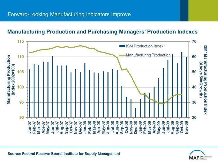Forward-Looking Manufacturing Indicators Improve
