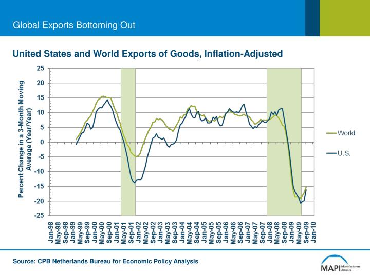 Global exports bottoming out