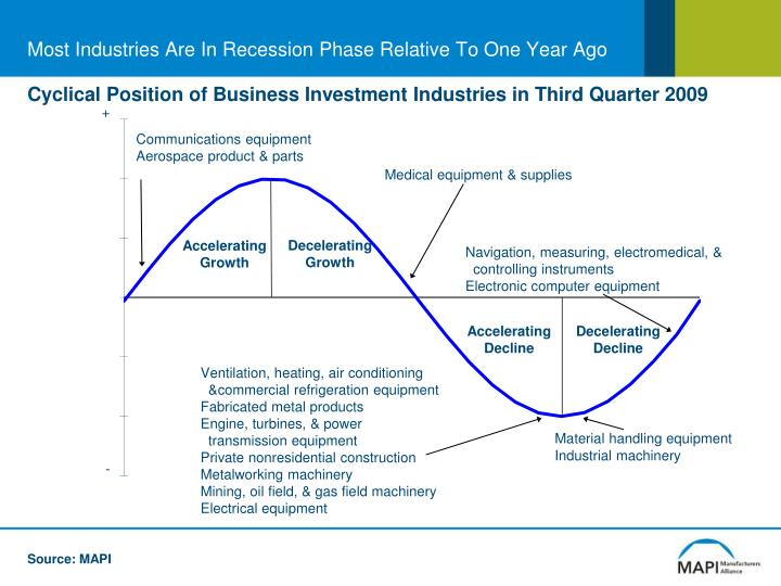 Most Industries Are In Recession Phase Relative To One Year Ago