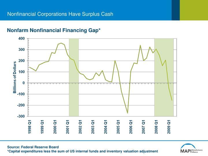 Nonfinancial Corporations Have Surplus Cash
