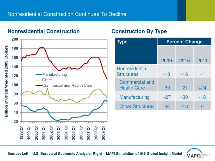 Nonresidential Construction Continues To Decline