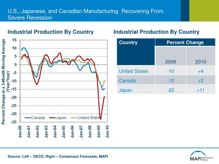 U.S., Japanese, and Canadian Manufacturing  Recovering From Severe Recession