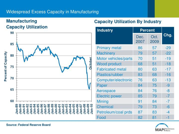 Widespread excess capacity in manufacturing