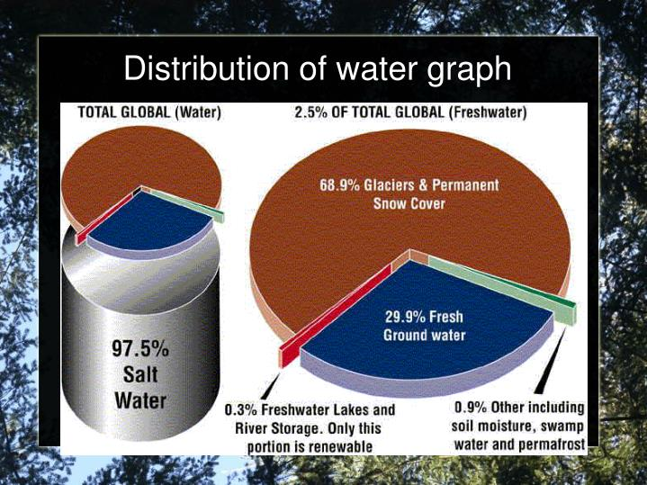 Distribution of water graph