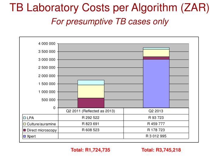 TB Laboratory Costs per Algorithm (ZAR)