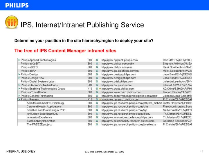 IPS, Internet/Intranet Publishing Service