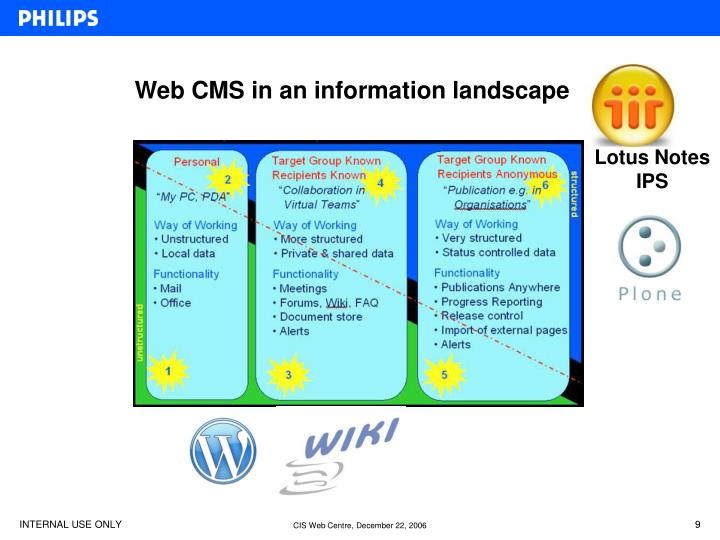 Web CMS in an information landscape