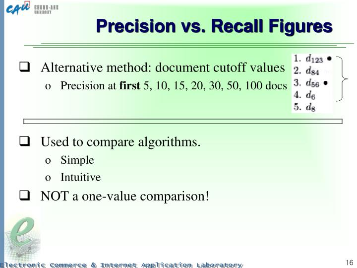 Precision vs. Recall Figures