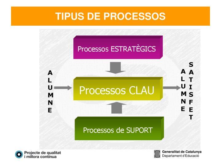 TIPUS DE PROCESSOS