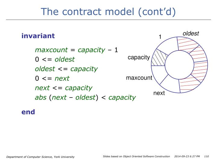 The contract model (cont'd)
