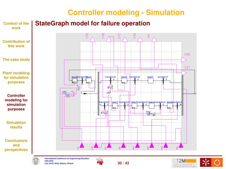 Controller modeling - Simulation