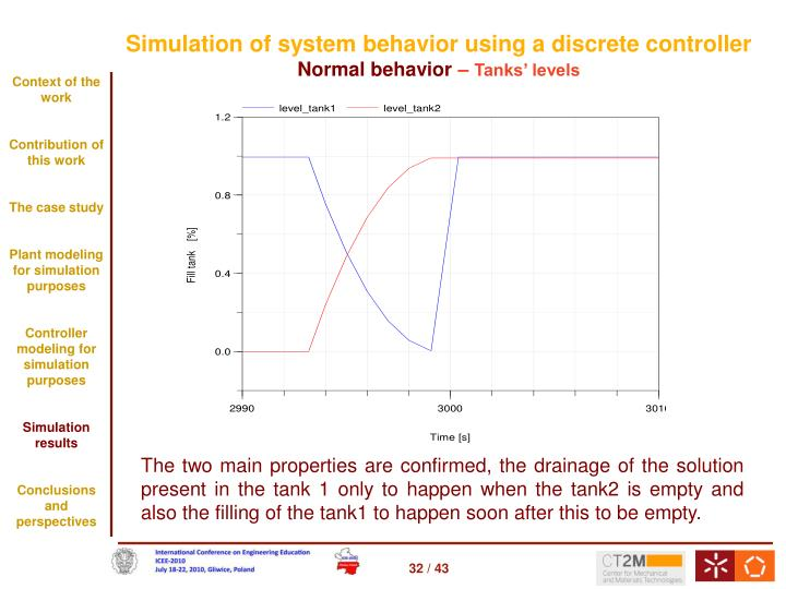 Simulation of system behavior using a discrete controller
