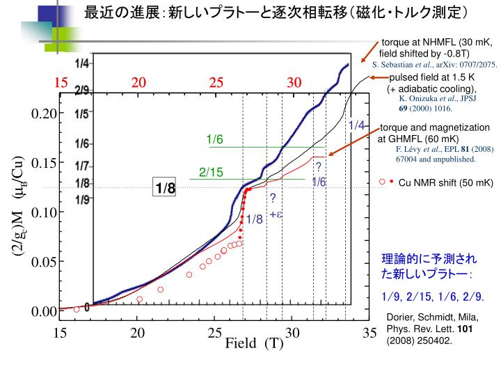 最近の進展:新しいプラトーと逐次相転移(磁化・トルク測定)