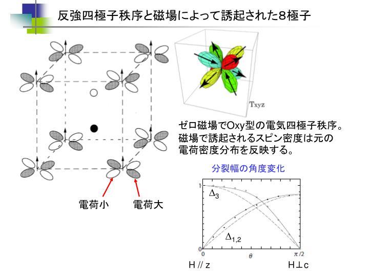 反強四極子秩序と磁場によって誘起された8極子