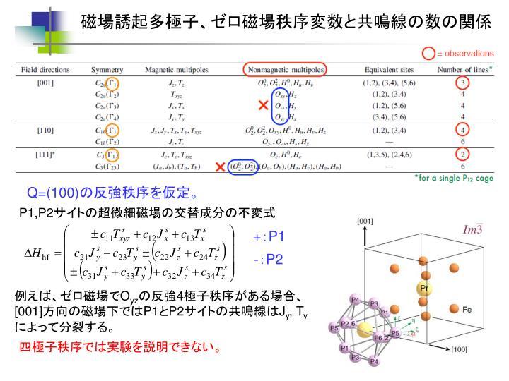 磁場誘起多極子、ゼロ磁場秩序変数と共鳴線の数の関係