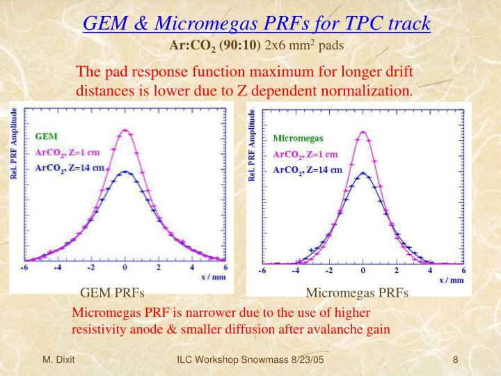 GEM & Micromegas PRFs for TPC track