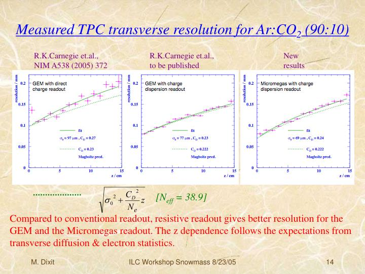 Measured TPC transverse resolution for Ar:CO