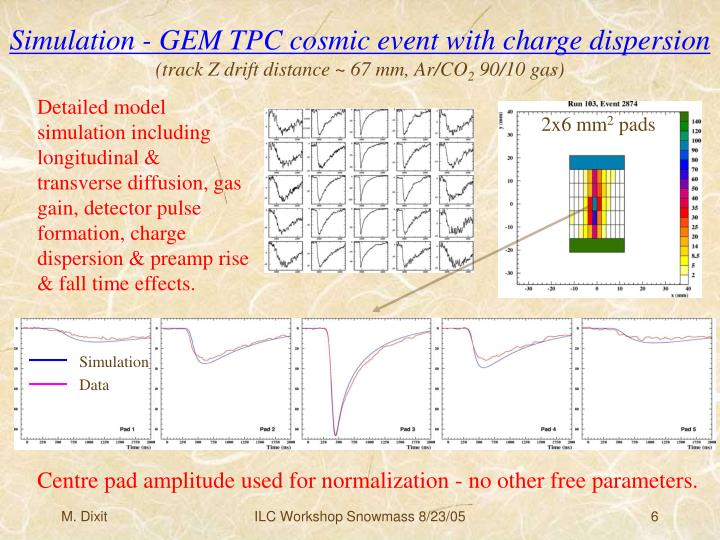 Simulation - GEM TPC cosmic event with charge dispersion