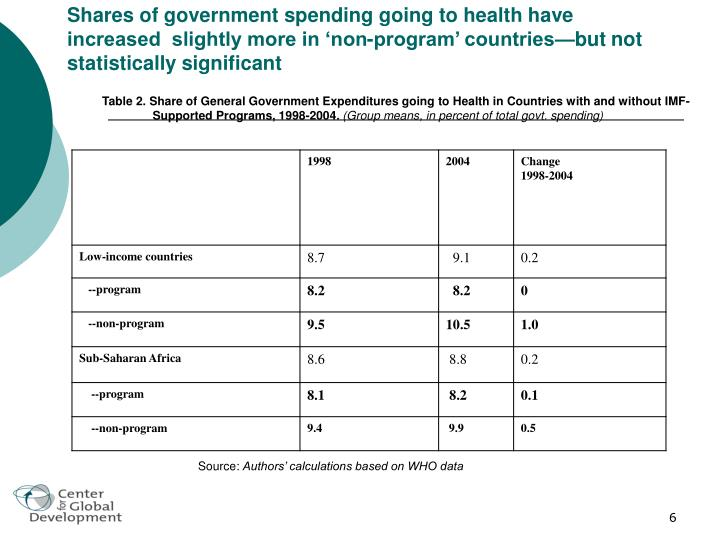 Shares of government spending going to health have increased  slightly more in 'non-program' countries—but not statistically significant
